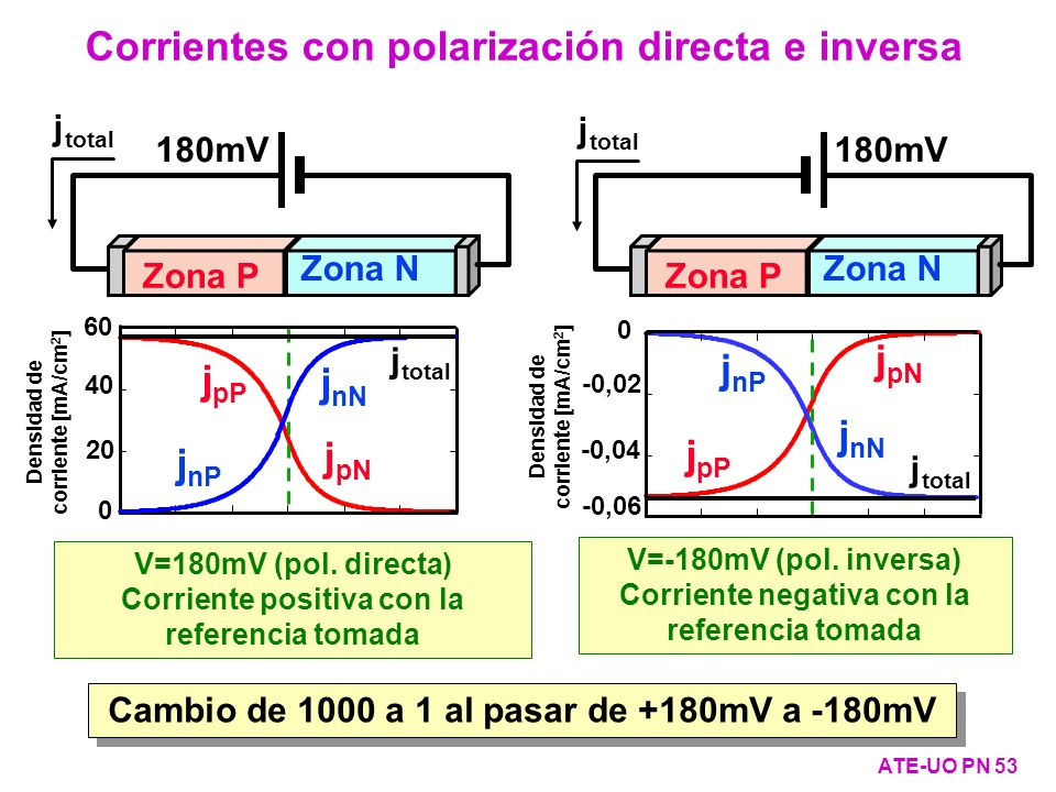 Densidad de corriente [mA/cm2] Densidad de corriente [mA/cm2]